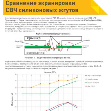 Сравнительное тестирование экранирующих электропроводящих силиконовых профилей ЗИПСИЛ РЭП-01 и жгутов Laird Technologies.